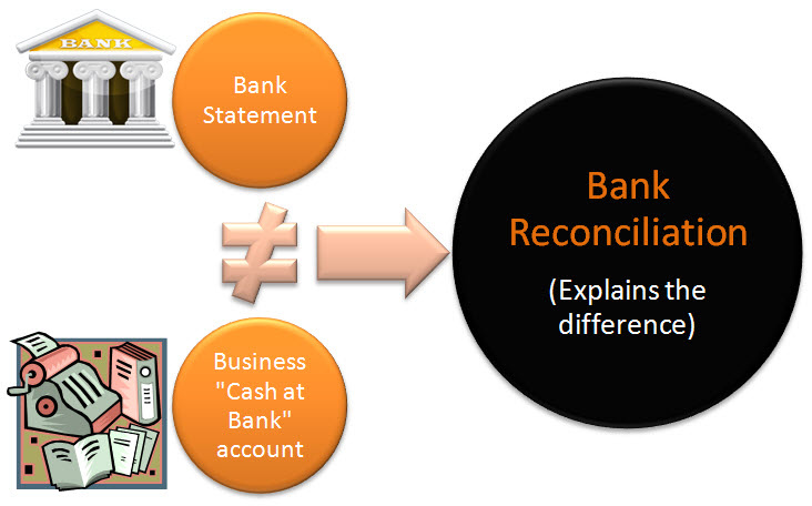 Importance of bank and paypal reconciliation in bookkeeping